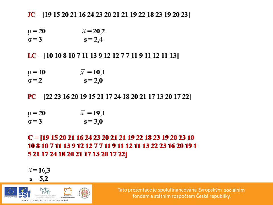 JC = [19 15 20 21 16 24 23 20 21 21 19 22 18 23 19 20 23] μ = 20 = 20,2. σ = 3 s = 2,4.
